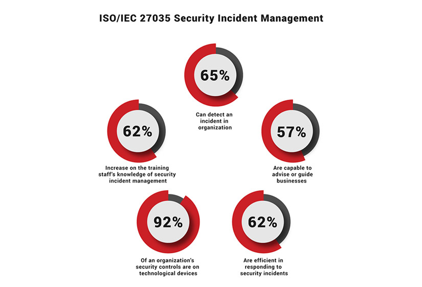 ISO 27035 Security Incident Management Infographic